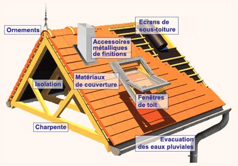 Toiture 06 Pose Et R Novation Toiture Grasse Valbonne